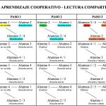 Aprendizaje cooperativo. La lectura compartida