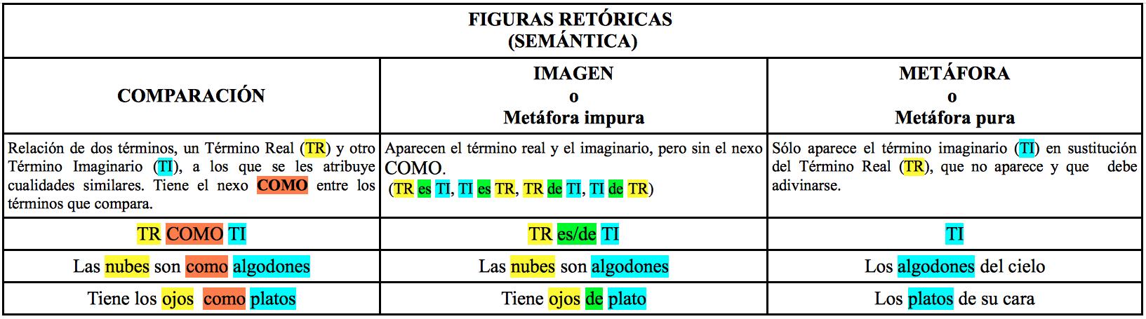 Comparación, Imagen y Metáfora