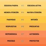 Mis 10 diferencias entre explicar y enseñar. [INFOGRAFÍA]